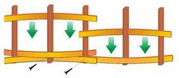 Как сделать забор плетенка
